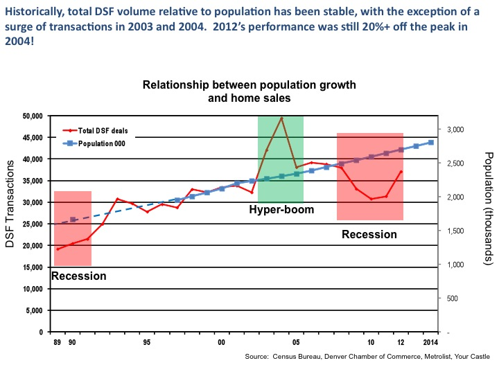 Relationship between population growth and home sales Dener